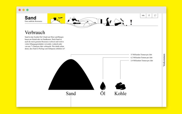 Katrin Behrens Sand – Eine endliche Ressource, Master